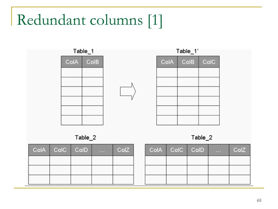 Redundant columns [1]